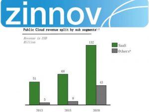zinnov-public-cloud-revenue