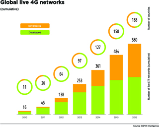 4G connections to reach 41% by 2020