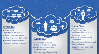 Indian enterprises leveraging the power of hybrid cloud