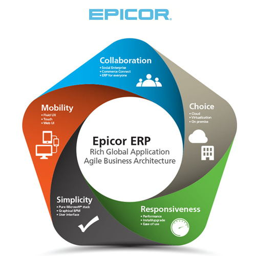 Epicor announces its latest Epicor ERP supporting global customers