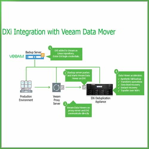 Quantum launches Converged Tape Appliance for Veeam environment
