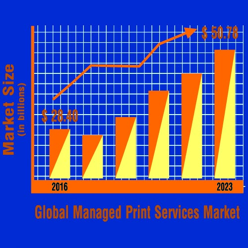 MPS market anticipated to generate USD 51.0 billion at a CAGR of ~9% by the end of 2023