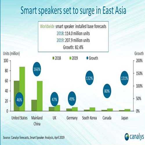 Global smart speaker installed base to top 200 million by end of 2019