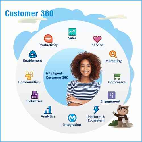 Salesforce introduces Customer 360 Truth
