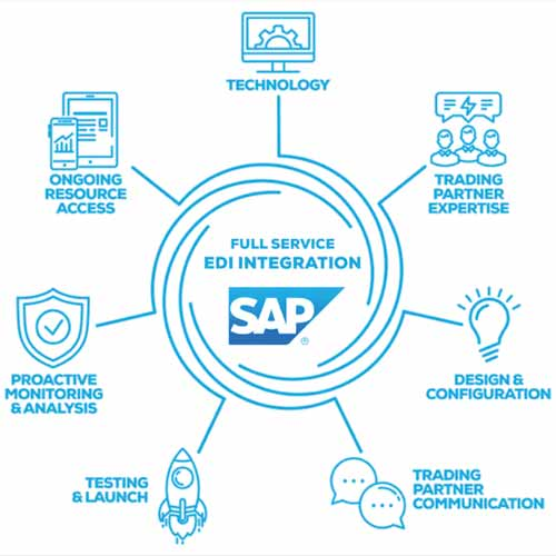 In2IT Technologies attains gold-level status of the SAP PartnerEdge program