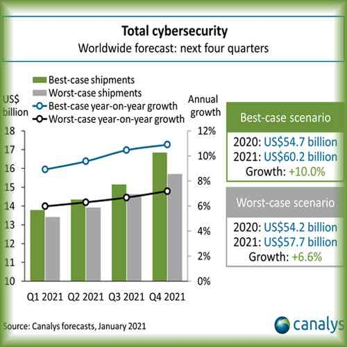 Cybersecurity investment to grow 10% in 2021